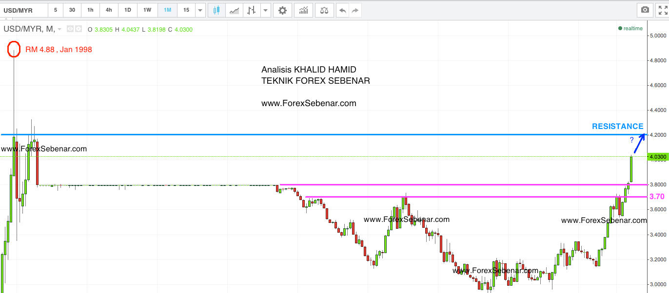 Forex rm to usd